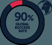90_percent_global_success_rates