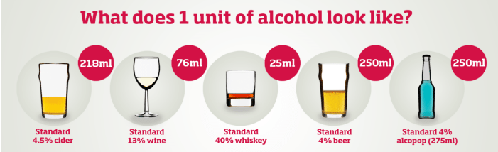 units of alcohol