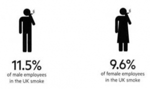 workforce percentage smokers