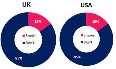 UK and USA smoking prevalence