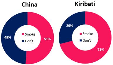 china and kiribati smoking prevalence