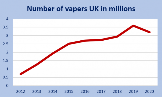 Graph to show Number of UK vapers in millions 2020