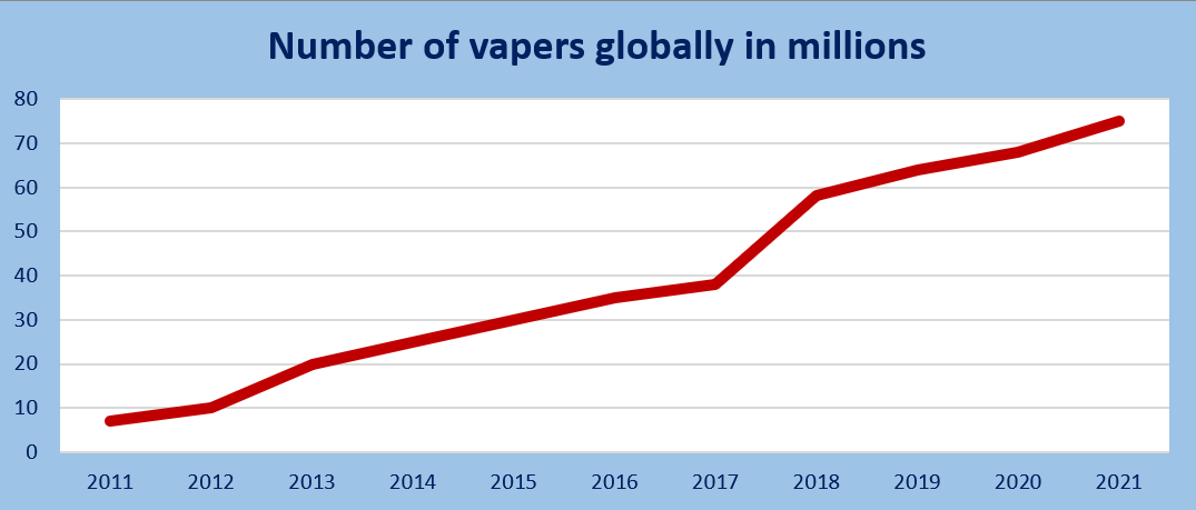 graph showing number of global vapers